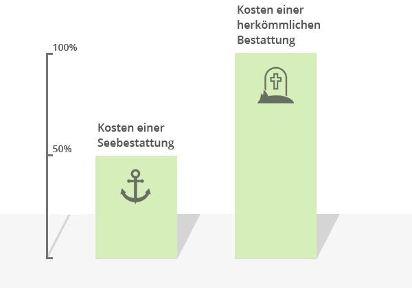 Seebestattung-Kosten Vergleich zu den Kosten einer herkömmlichen Bestattung